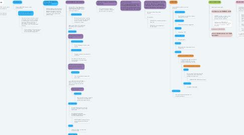 Mind Map: la scenografia 900esca