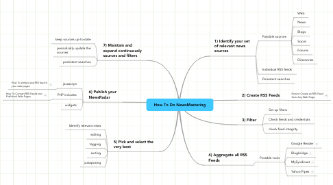 Mind Map: How To Do NewsMastering