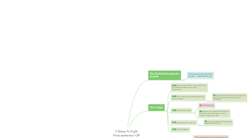 Mind Map: 5 Steps To Fight Procrastination Off