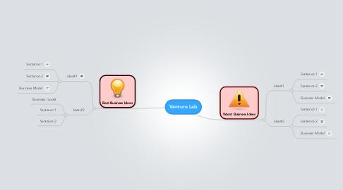 Mind Map: Venture Lab