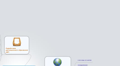 Mind Map: Мобильные средства информационных технологий в образований