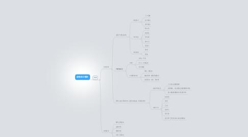 Mind Map: 绩效审计模式