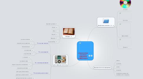 Mind Map: современныеносителицифровойинформации.