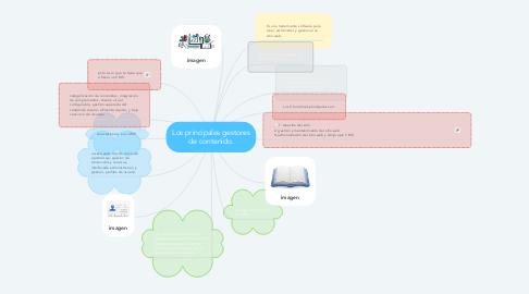 Mind Map: Los principales gestores de contenido.