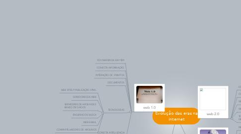 Mind Map: Evolução das eras na internet