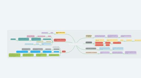 Mind Map: La historia como ciencia