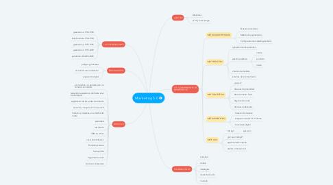 Mind Map: Marketing 5.0
