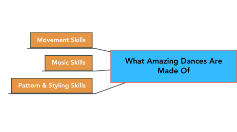 Mind Map: What Amazing Dances Are Made Of