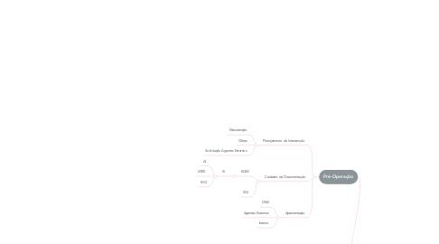 Mind Map: Gestão de Ativos