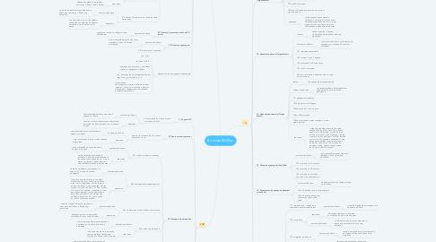 Mind Map: Диплом SkillBox