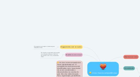 Mind Map: cinco macrocompetências