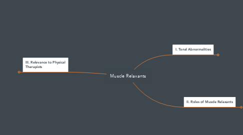 Mind Map: Muscle Relaxants