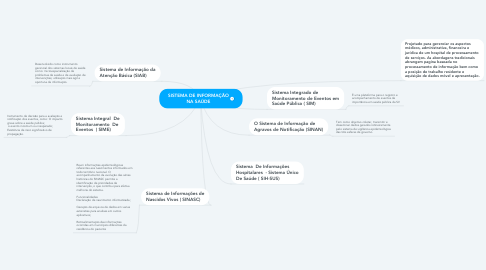 Mind Map: SISTEMA DE INFORMAÇÃO NA SAÚDE