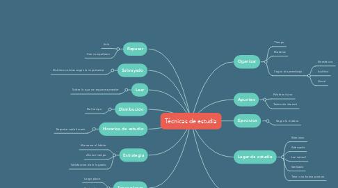 Mind Map: Técnicas de estudia