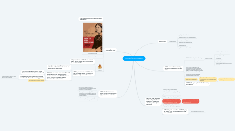 Mind Map: History of Nursing Research