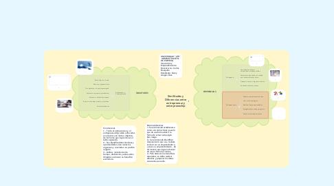 Mind Map: Similitudes y Diferencias entre entrepreneur y entrepreneship