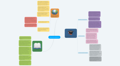 Mind Map: Educación ambiental