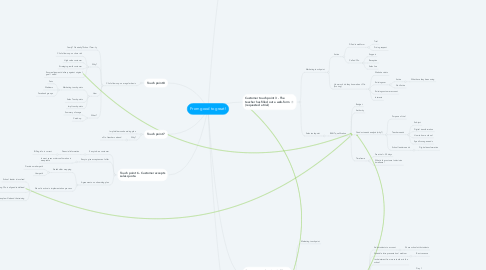 Mind Map: From good to great!
