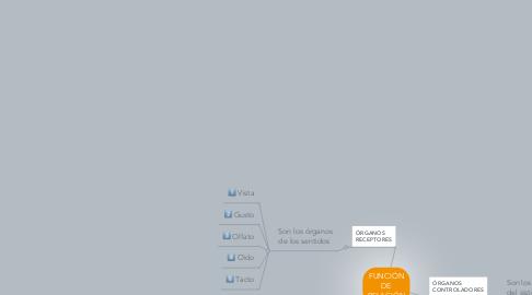 Mind Map: FUNCIÓN DE RELACIÓN
