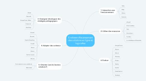 Mind Map: E-referent Recensement des solutions en ligne et logicielles