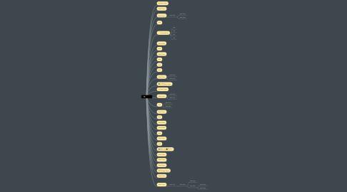 Mind Map: text (12)