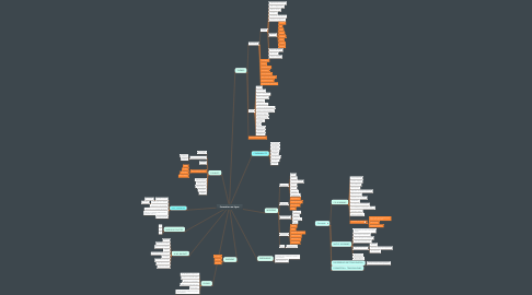 Mind Map: Formation en ligne