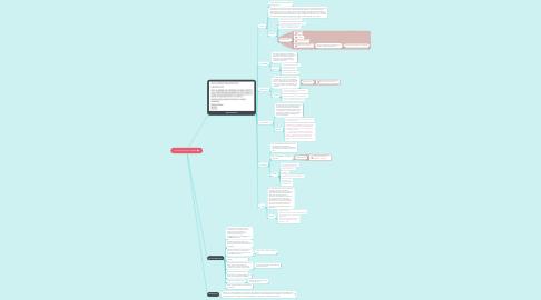 Mind Map: Correo electrónico formal