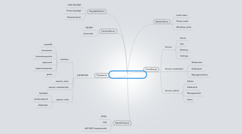 Mind Map: XtremeMatchManager