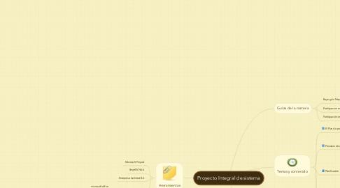 Mind Map: Proyecto Integral de sistema