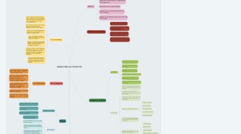 Mind Map: MARKETING DE PRODUTO