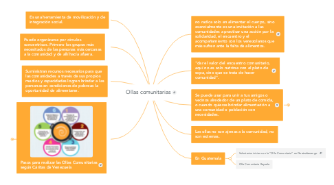 Mind Map: Ollas comunitarias