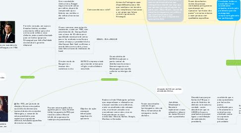 Mind Map: Escândalos Politicos Norte-Americano