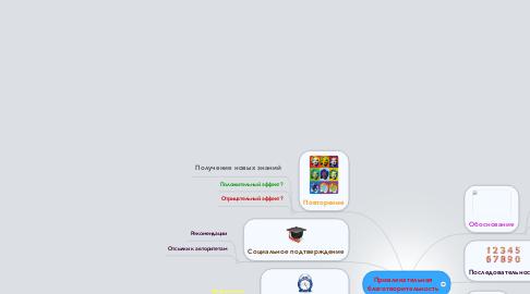 Mind Map: Привлекательная благотворительность