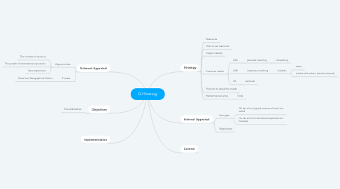 Mind Map: Gil Strategy