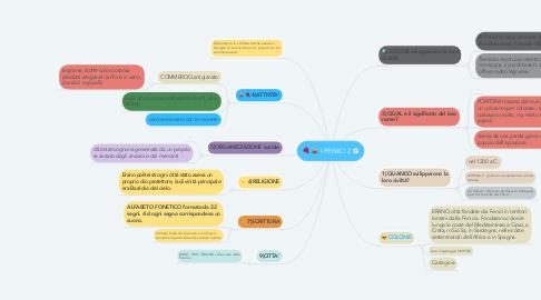Mind Map: I FENICI 2