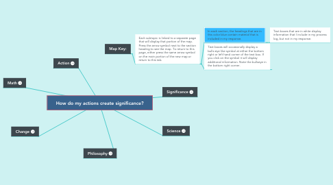 Mind Map: How do my actions create significance?
