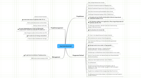 Mind Map: mg LessonsLearned