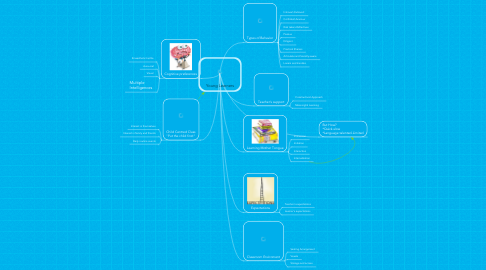 Mind Map: Young Learners