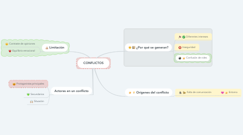 Mind Map: CONFLICTOS