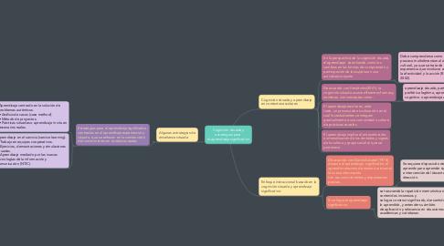 Mind Map: Cognición situada y estrategias para  el aprendizaje significativo