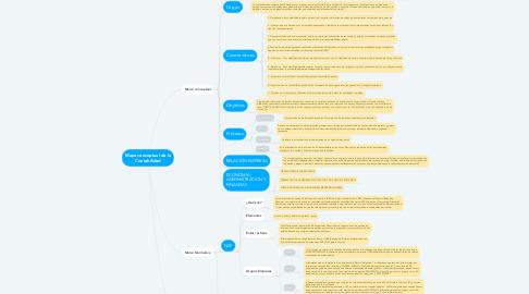 Mind Map: Mapa conceptual de la Contabilidad