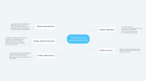 Mind Map: TEORIAS DE LA ADMINISTRACION