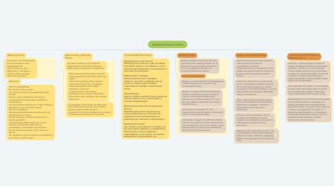 Mind Map: Marketing Directo y Online