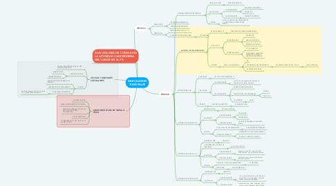 Mind Map: MARCADORES TUMORALES