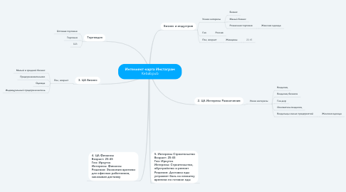 Mind Map: Интеллект-карта Инстаграм Kebabpub