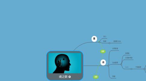 Mind Map: 魂之鎖