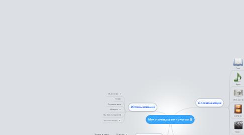 Mind Map: Мультимедиа технологии