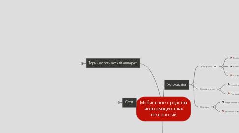 Mind Map: Мобильные средства информационных технологий