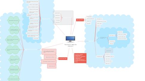 Mind Map: Технические средства обучения