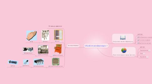 Mind Map: Обработка информации